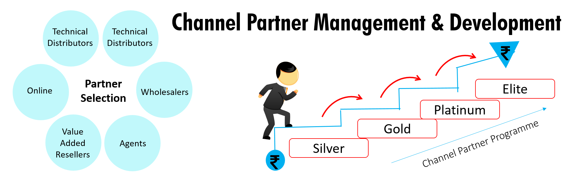 Channel Partner Management & Development