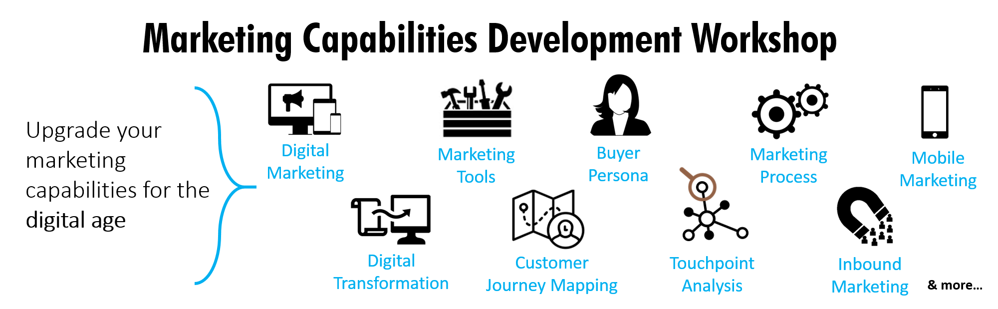 Marketing Capabilities Development Workshop