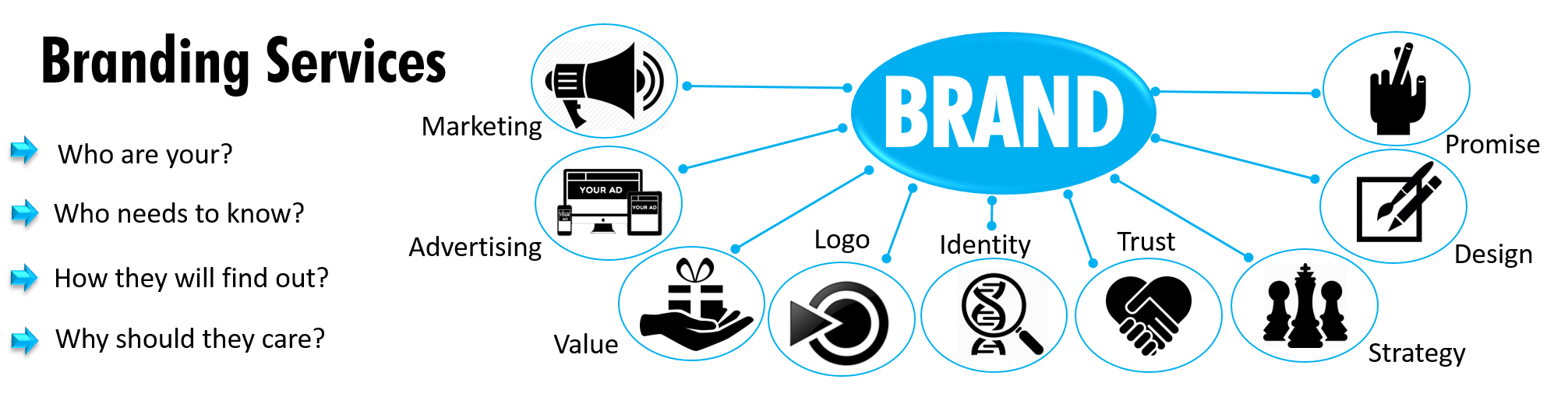 Branding Services, brand service, branding strategy