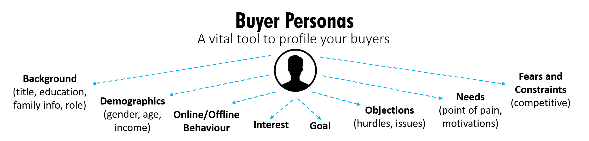 Buyer Persona Development, Creating Buyer Personas, Build Buyer Personas, Develop a Buyer Persona