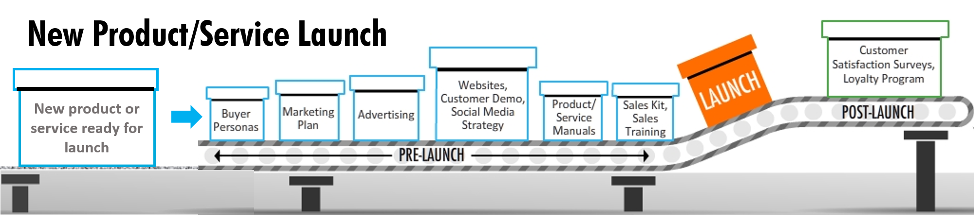 New Product or Service Launch, launching a new product or service, new product launch strategy