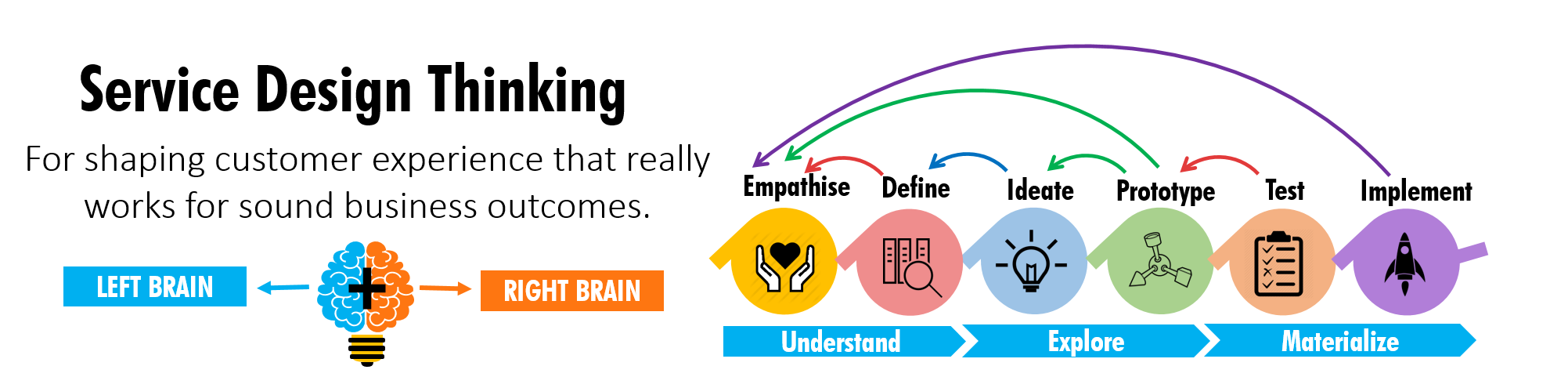 service Design Thinking, Design thinking