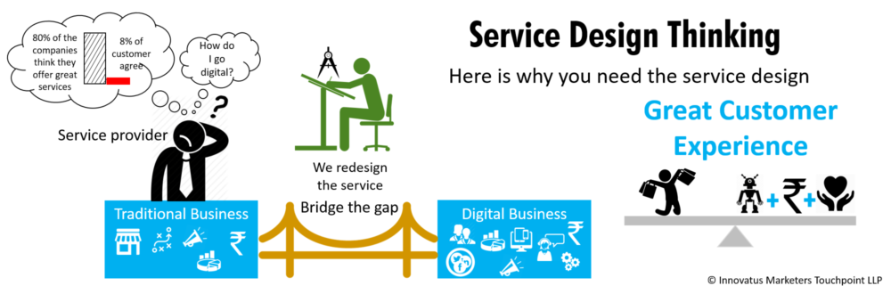 Service Design Thinking, Customer Experience and Business Innovation, service design and business innovation, service design consultancy firm in India