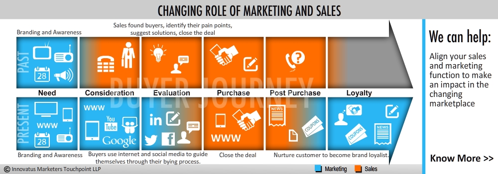 Changing_Role_of_Marketing_and_Sales