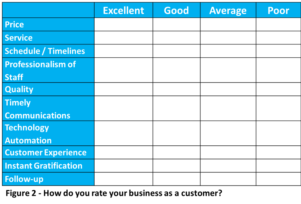 How do you rate your business as a customer