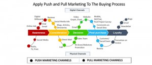 Push and pull marketing, Buyer Process