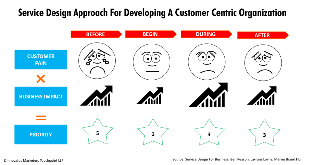Service Design Approach For Developing A Customer Centric Organization