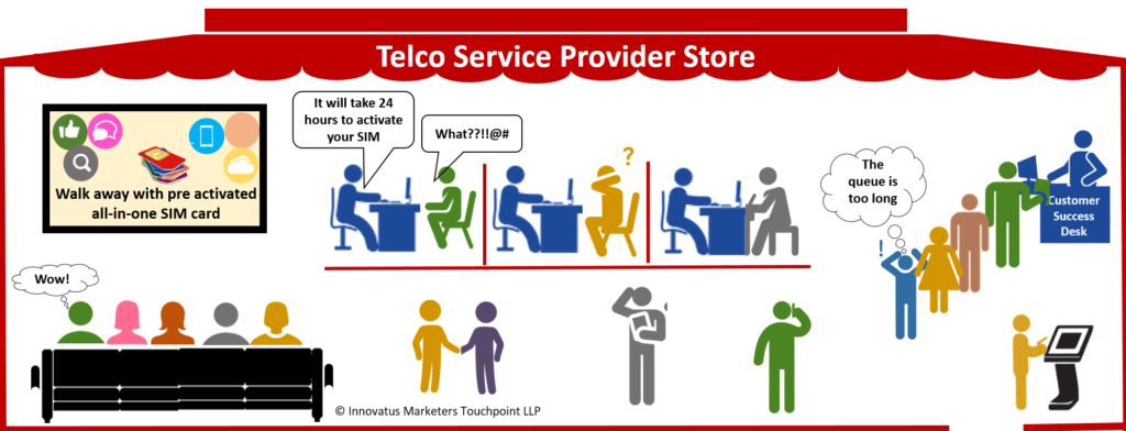 customer experience in telecom service store