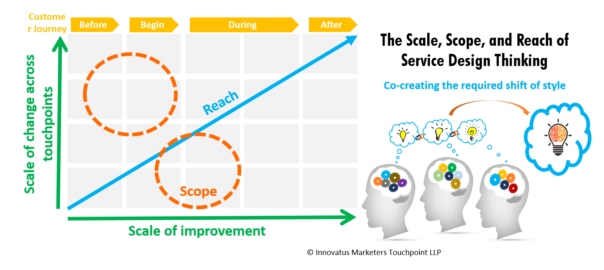 The Scale Scope And Reach Of Service Design Thinking