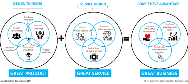 Difference between design thinking and service design thinking for Product service design