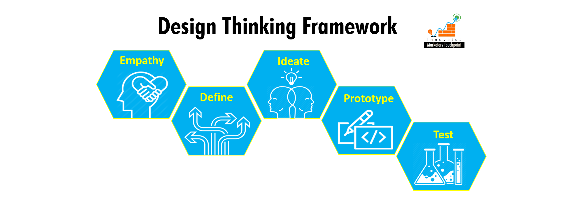 Design Thinking Framework - Innovatus Marketers Touchpoint LLP