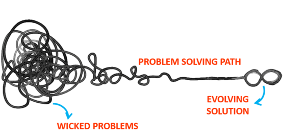 design thinking, wicked problem, complex problem