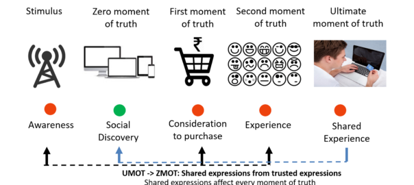 Spot The Moments Of Truth To Create Unforgettable Customer Experience