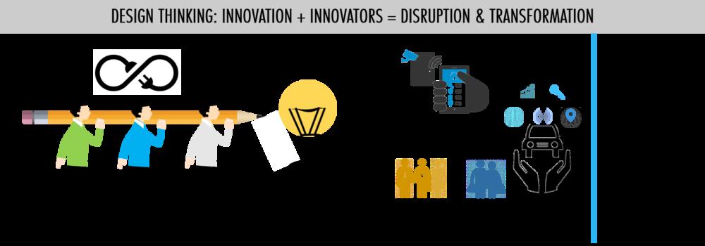 Design thinking and business innovation, design thinking and digital transformation, design thinking and digital disruption, design thinking and human creativity