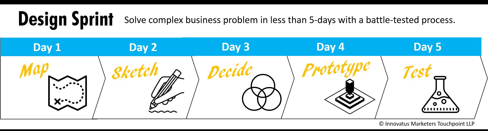 Design Sprint process, design sprint framework, design thinking sprint