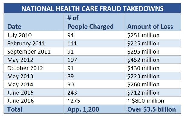healthcare-fraud-inspector-general